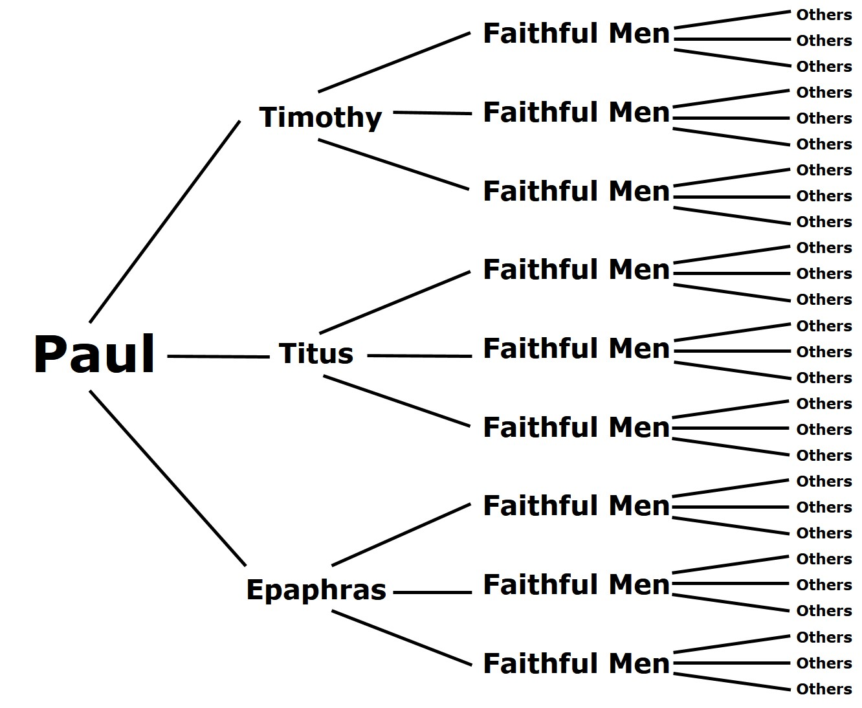 SpiritualMultiplication3disciples