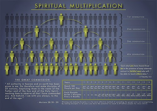 spiritual multiplication9