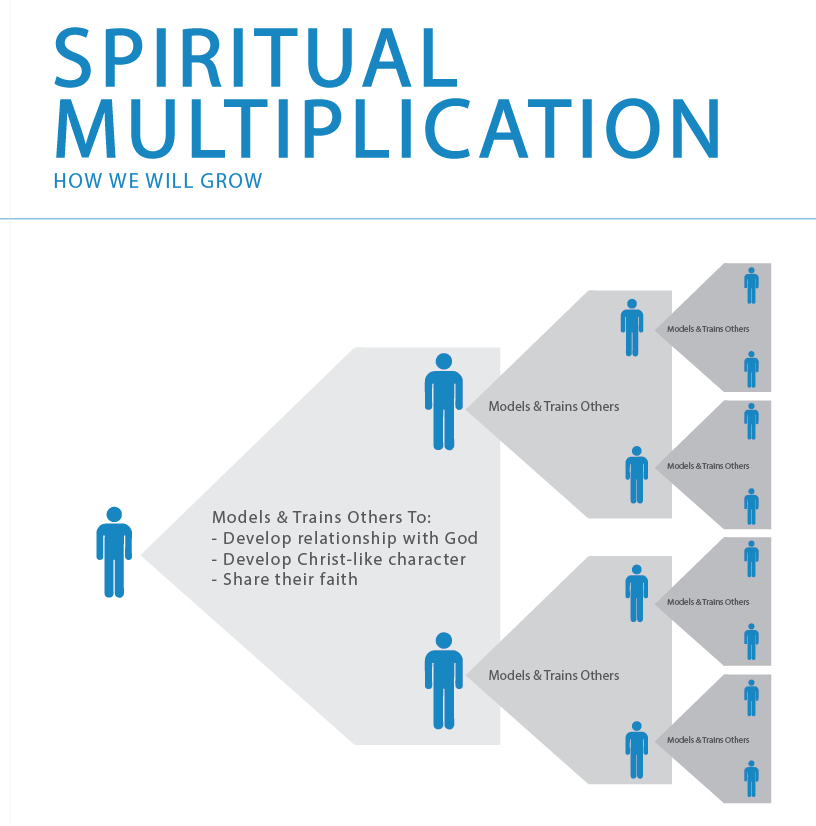 spiritual_multiplication2