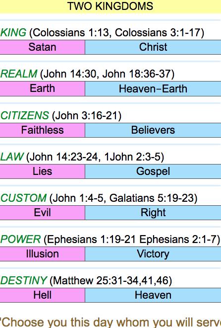 2 Spiritual kingdoms